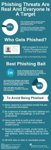 Phishing - everyone is a target