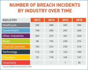 Breach Incidents by Industry Over Time