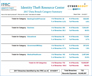 The ITRC reports 732 data breaches in the U.S. through June 14th