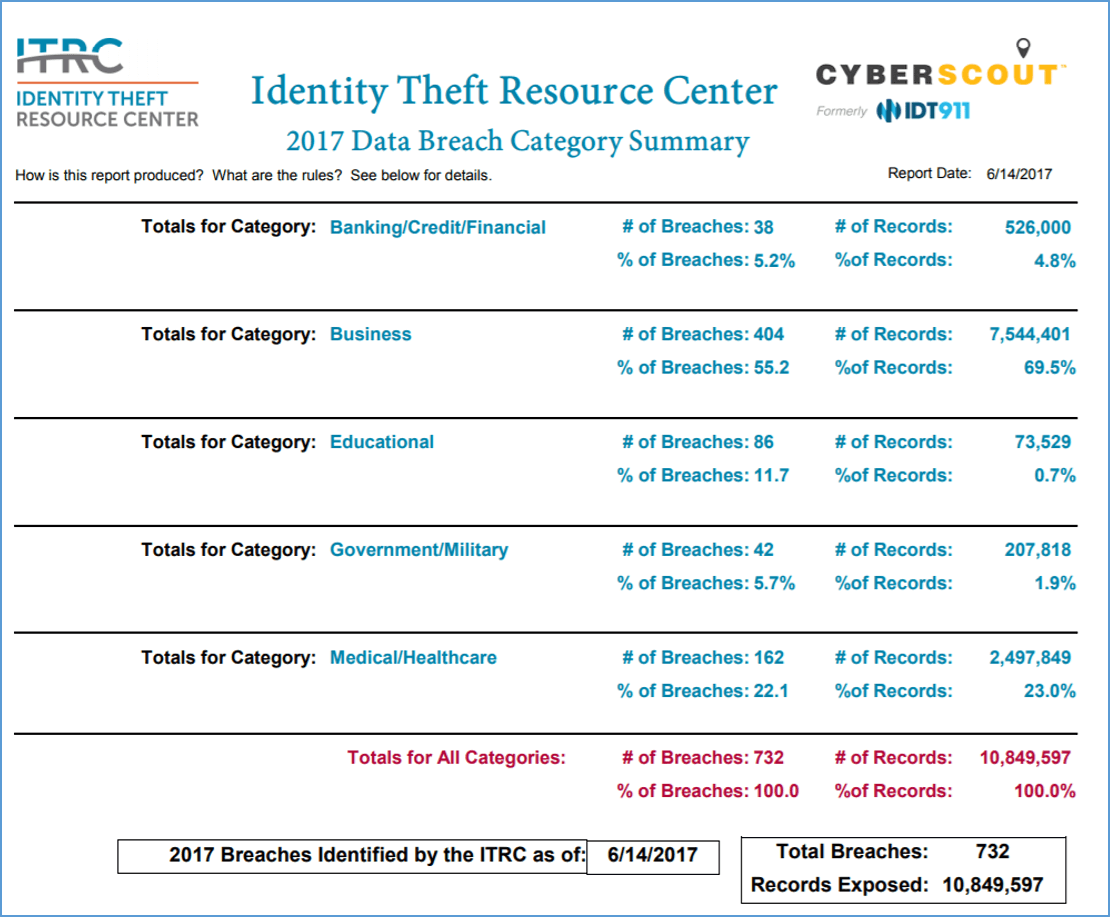 How to protect your company from a credit card data breach the itrc reports 732 data breaches in the us through june 14th 1betcityfo Image collections