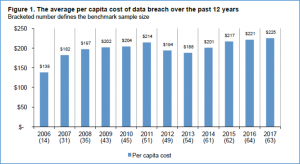 Average per capita cost of data breach