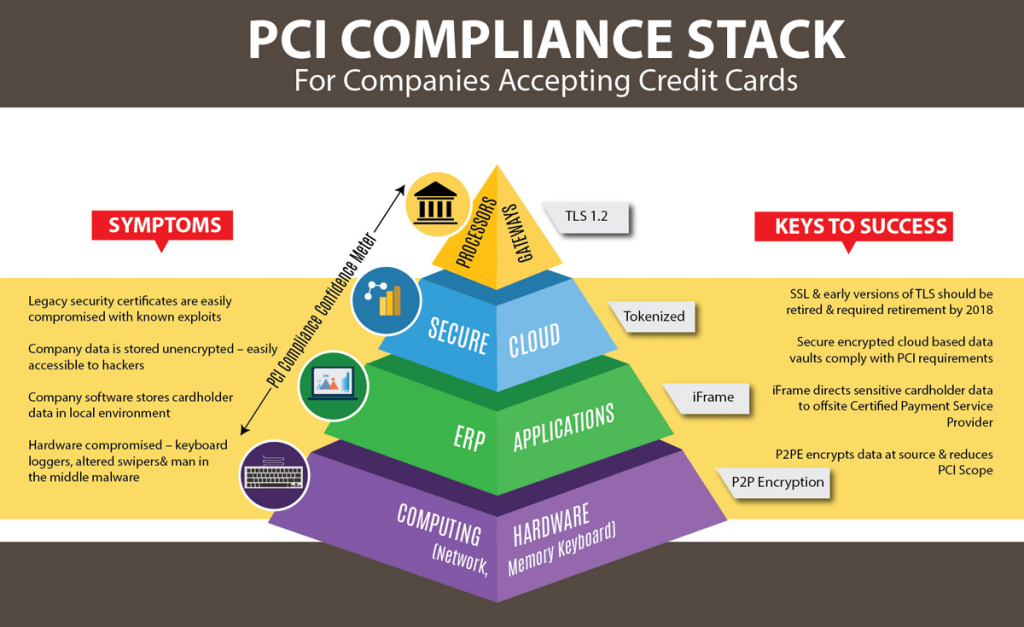 The PCI Compliance Pyramid
