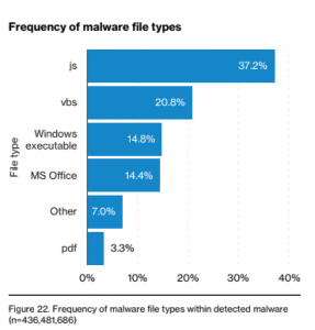 Verizon Malware Types