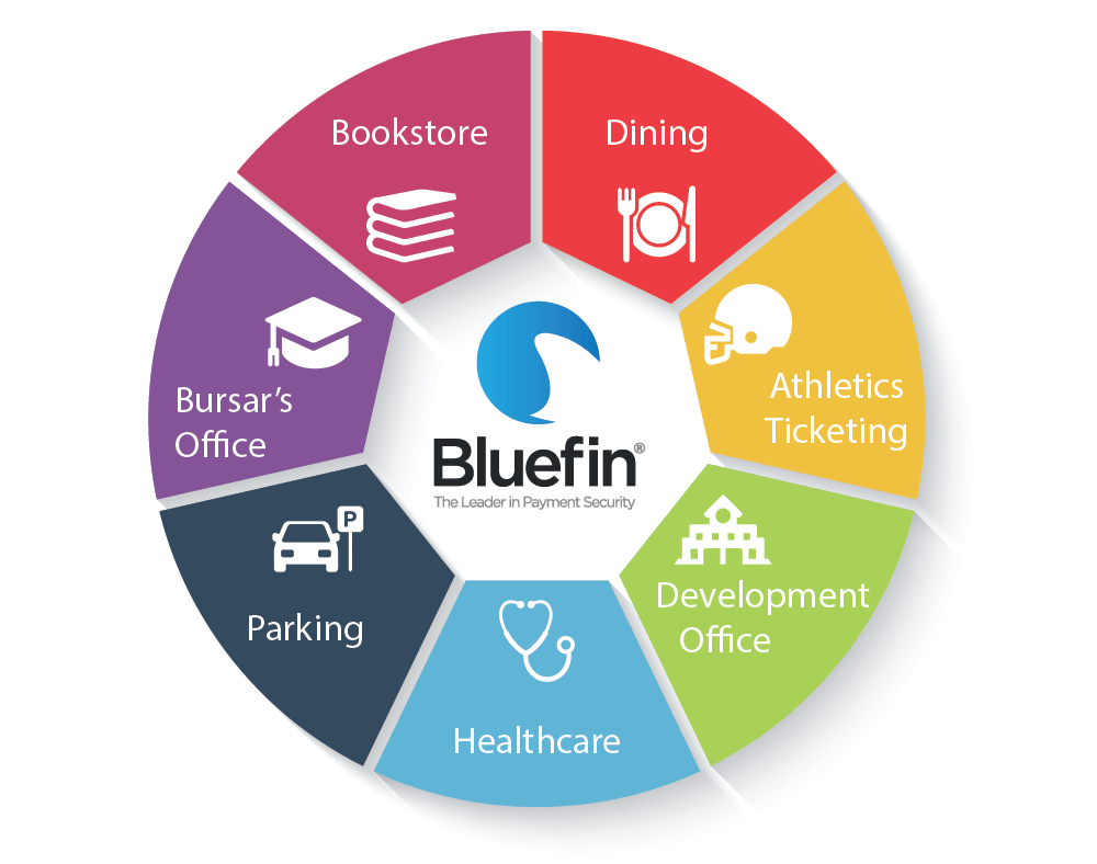 Bluefinu0027s PCI Validated P2PE Solutions Cover All Of Your Campus Payments    And Devalue Your