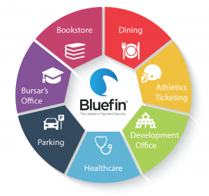 Bluefin's PCI-validated P2PE solutions cover all of your campus payments - and devalue your card payment data