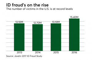 ID fraud's on the rise