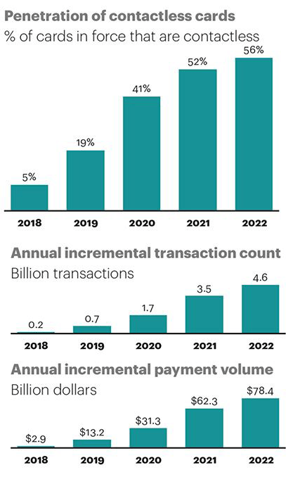 Penetration of contactless cards in the U.S.