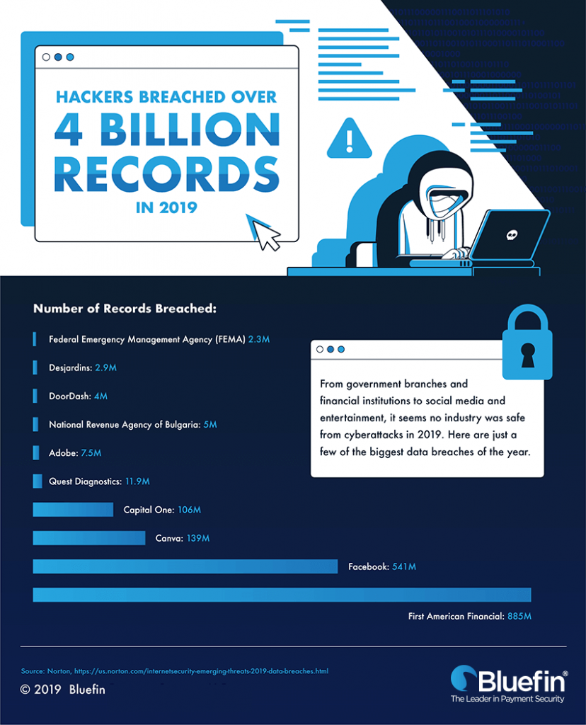 Hackers breached over 4 billion records in 2019